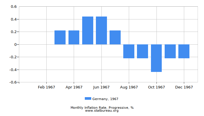 1967 Germany Progressive Inflation Rate