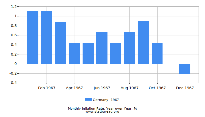 1967 Germany Inflation Rate: Year over Year