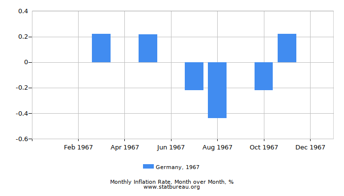 1967 Germany Inflation Rate: Month to Month