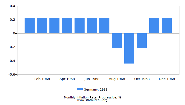 1968 Germany Progressive Inflation Rate