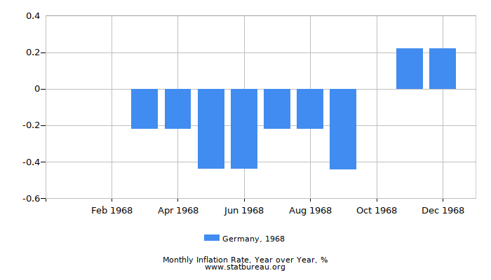 1968 Germany Inflation Rate: Year over Year