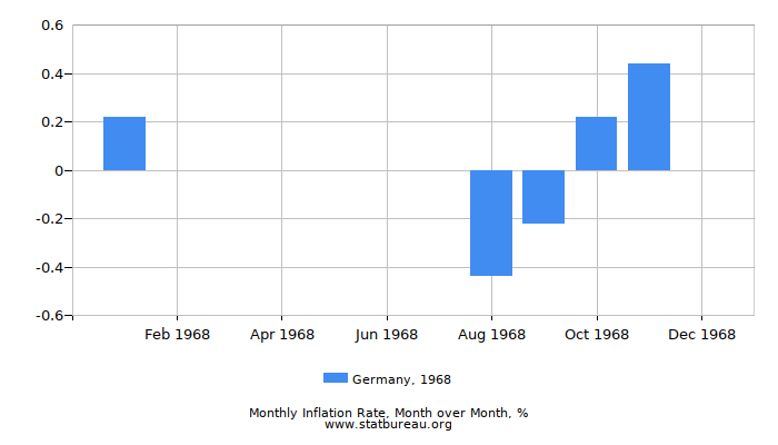 1968 Germany Inflation Rate: Month to Month