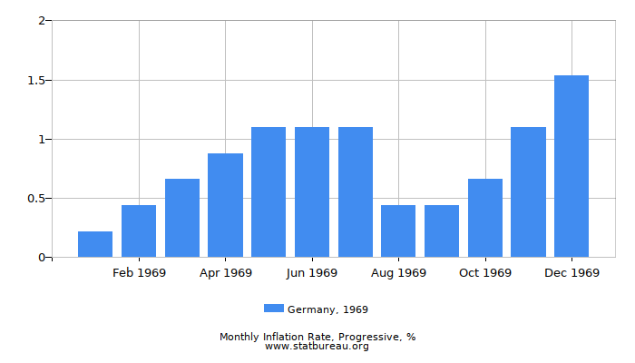 1969 Germany Progressive Inflation Rate