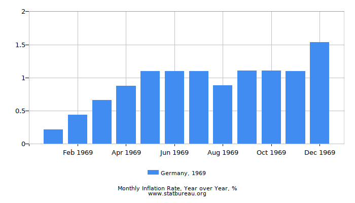 1969 Germany Inflation Rate: Year over Year
