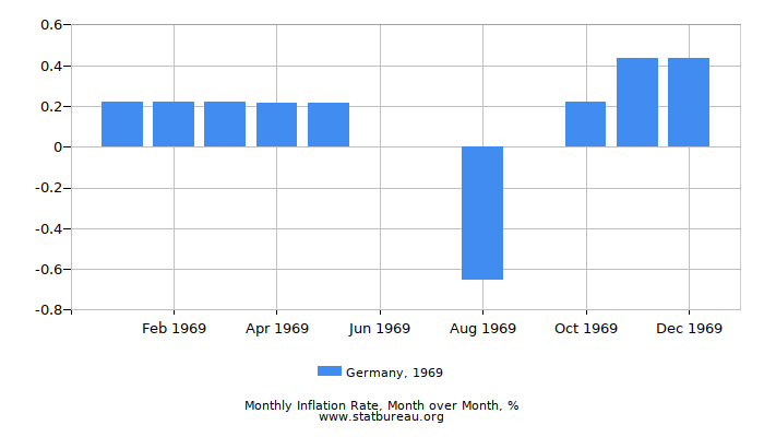 1969 Germany Inflation Rate: Month to Month