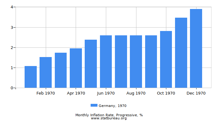 1970 Germany Progressive Inflation Rate