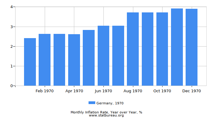 1970 Germany Inflation Rate: Year over Year