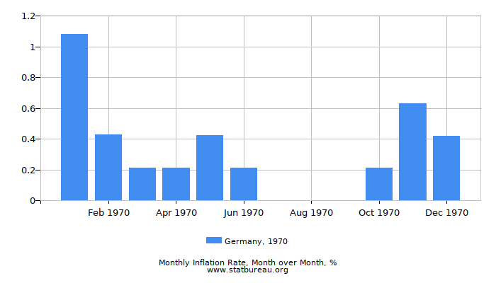 1970 Germany Inflation Rate: Month to Month