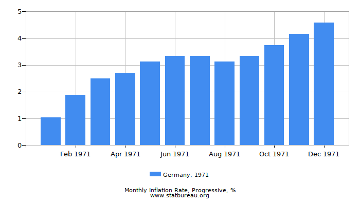 1971 Germany Progressive Inflation Rate