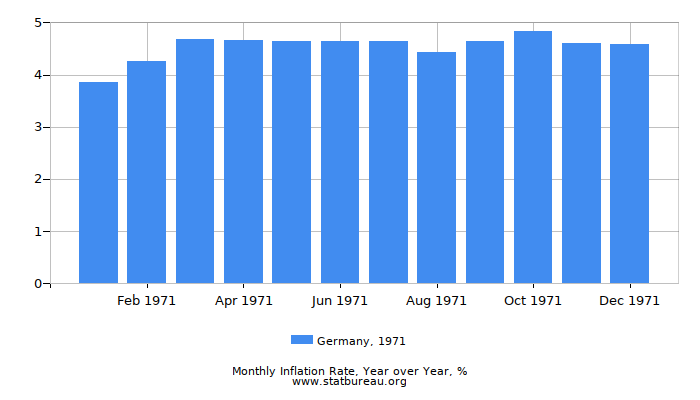 1971 Germany Inflation Rate: Year over Year