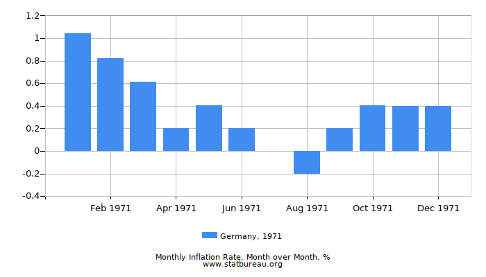 1971 Germany Inflation Rate: Month to Month