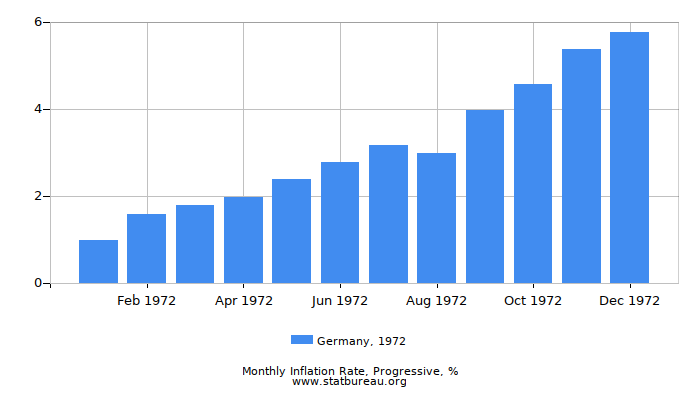 1972 Germany Progressive Inflation Rate