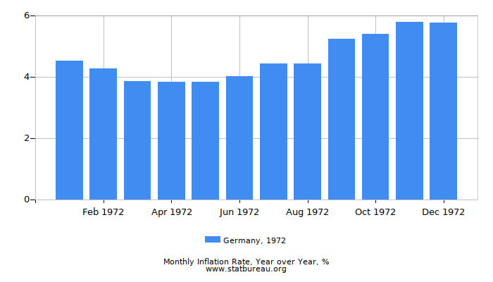 1972 Germany Inflation Rate: Year over Year