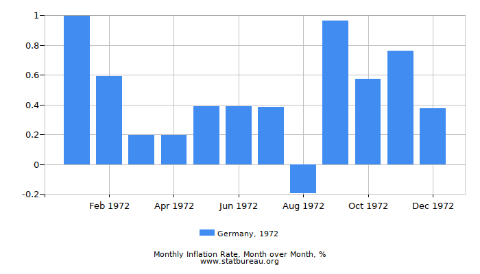 1972 Germany Inflation Rate: Month to Month