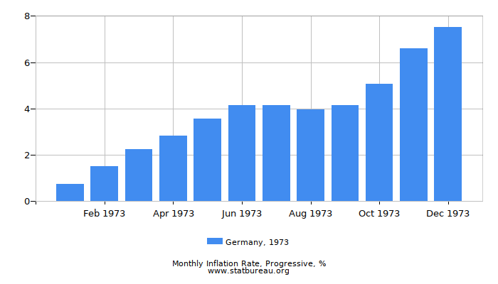 1973 Germany Progressive Inflation Rate