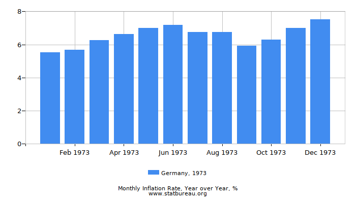 1973 Germany Inflation Rate: Year over Year