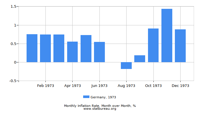 1973 Germany Inflation Rate: Month to Month