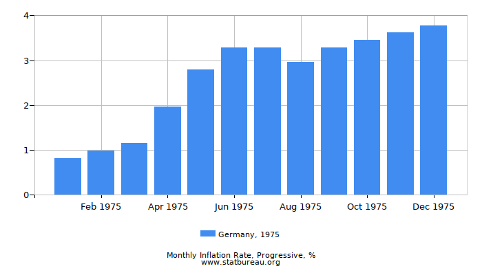 1975 Germany Progressive Inflation Rate