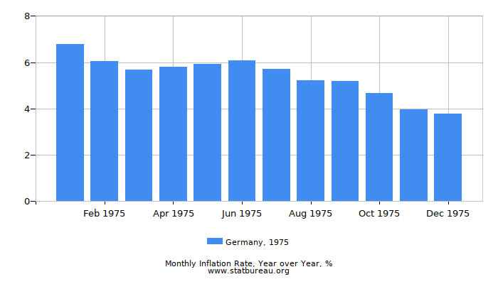 1975 Germany Inflation Rate: Year over Year