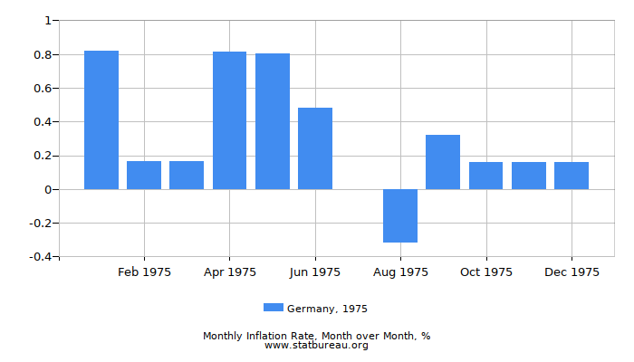 1975 Germany Inflation Rate: Month to Month