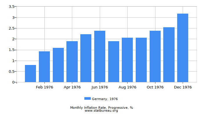 1976 Germany Progressive Inflation Rate
