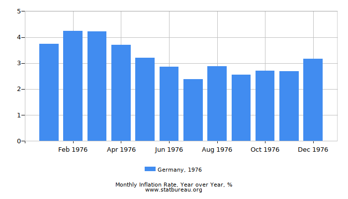 1976 Germany Inflation Rate: Year over Year