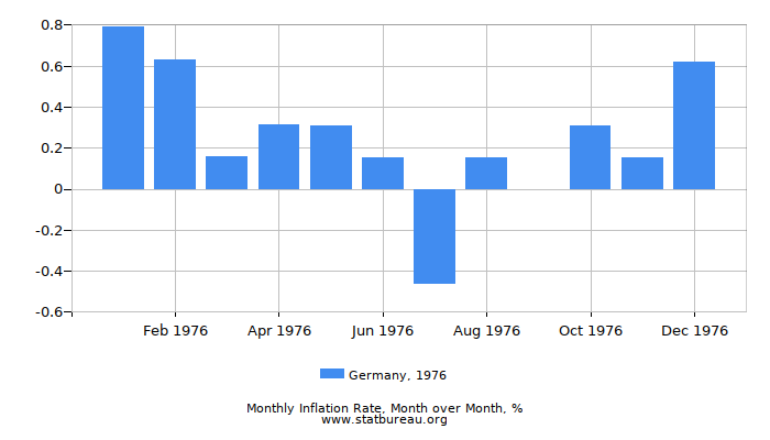 1976 Germany Inflation Rate: Month to Month