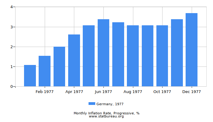 1977 Germany Progressive Inflation Rate