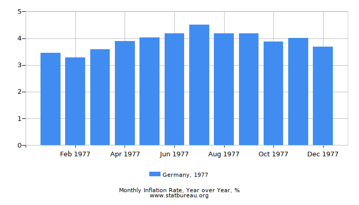 1977 Germany Inflation Rate: Year over Year