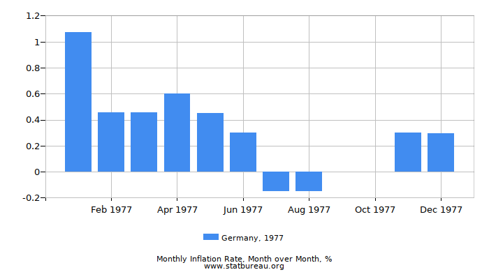 1977 Germany Inflation Rate: Month to Month