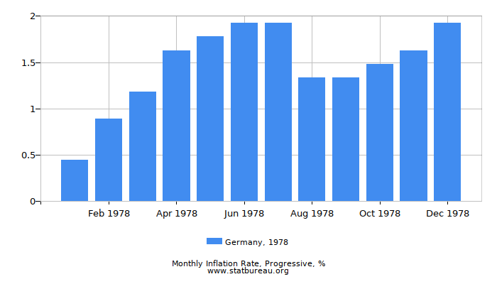 1978 Germany Progressive Inflation Rate
