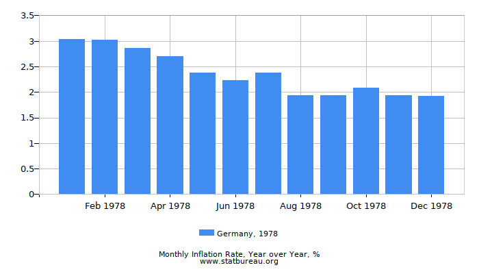 1978 Germany Inflation Rate: Year over Year
