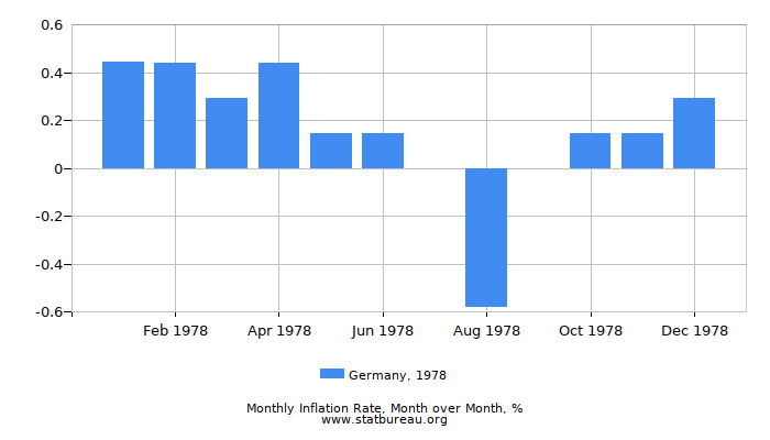 1978 Germany Inflation Rate: Month to Month