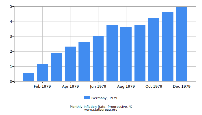 1979 Germany Progressive Inflation Rate