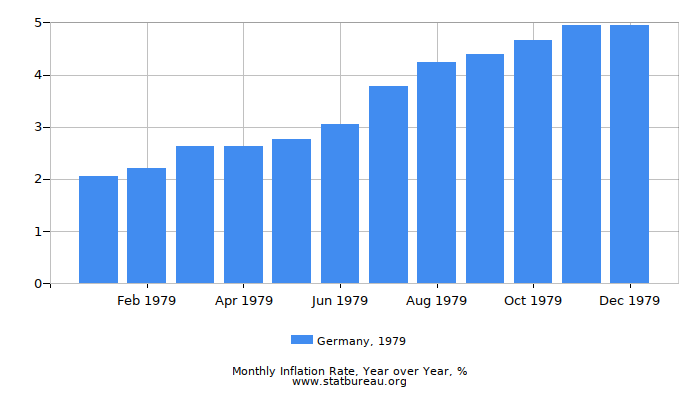 1979 Germany Inflation Rate: Year over Year