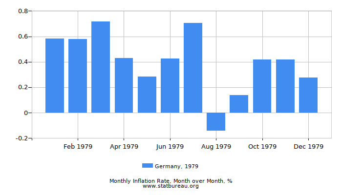 1979 Germany Inflation Rate: Month to Month