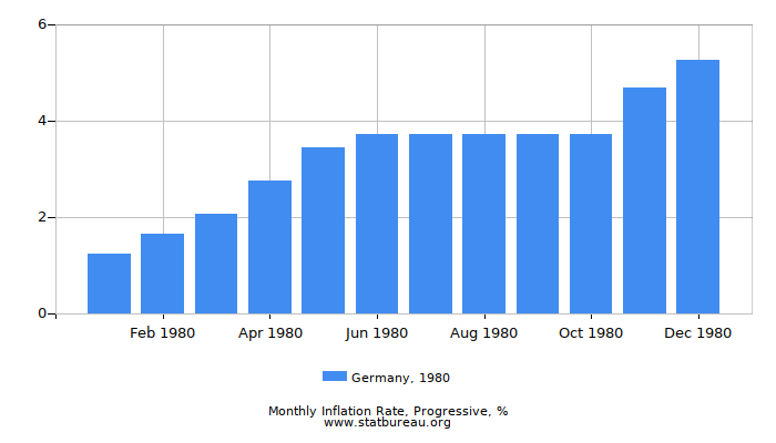 1980 Germany Progressive Inflation Rate