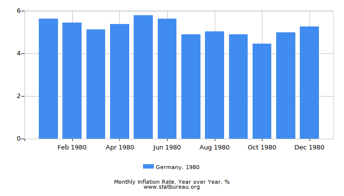 1980 Germany Inflation Rate: Year over Year