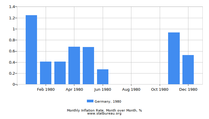 1980 Germany Inflation Rate: Month to Month