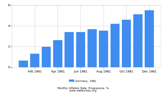 1981 Germany Progressive Inflation Rate