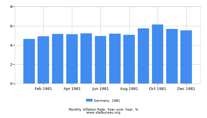 1981 Germany Inflation Rate: Year over Year
