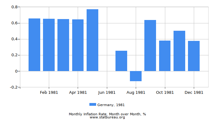 1981 Germany Inflation Rate: Month to Month