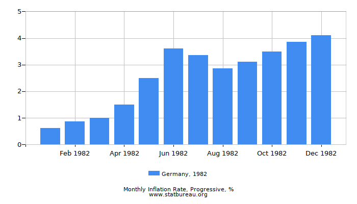 1982 Germany Progressive Inflation Rate
