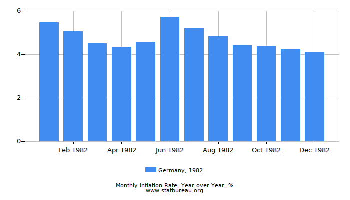 1982 Germany Inflation Rate: Year over Year