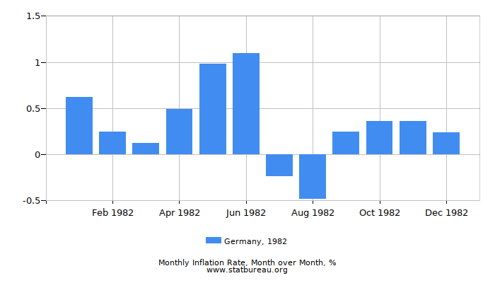 1982 Germany Inflation Rate: Month to Month