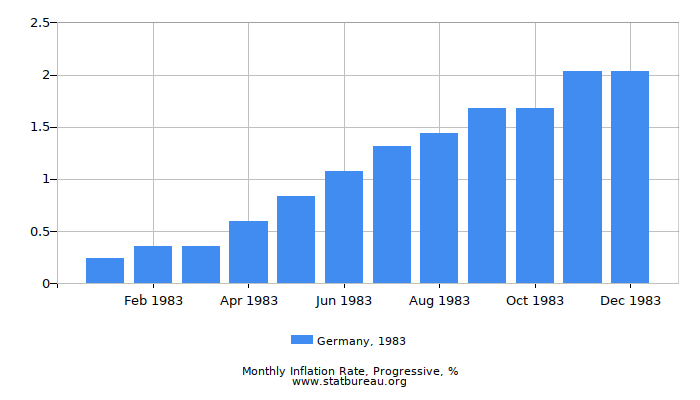 1983 Germany Progressive Inflation Rate