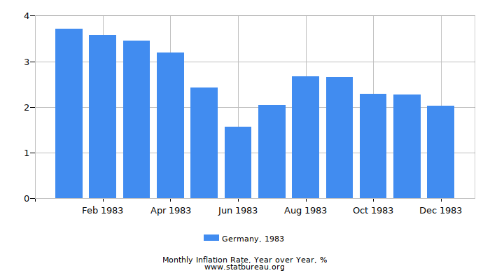 1983 Germany Inflation Rate: Year over Year