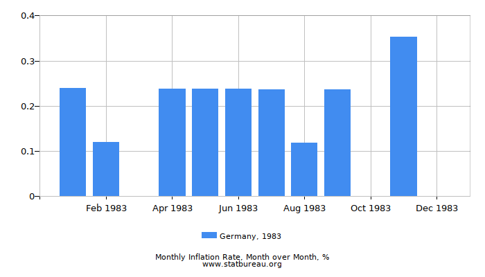 1983 Germany Inflation Rate: Month to Month