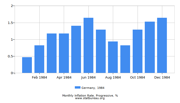 1984 Germany Progressive Inflation Rate