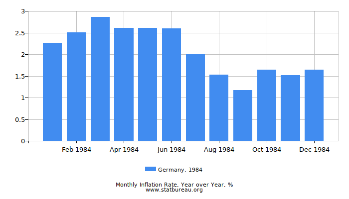 1984 Germany Inflation Rate: Year over Year